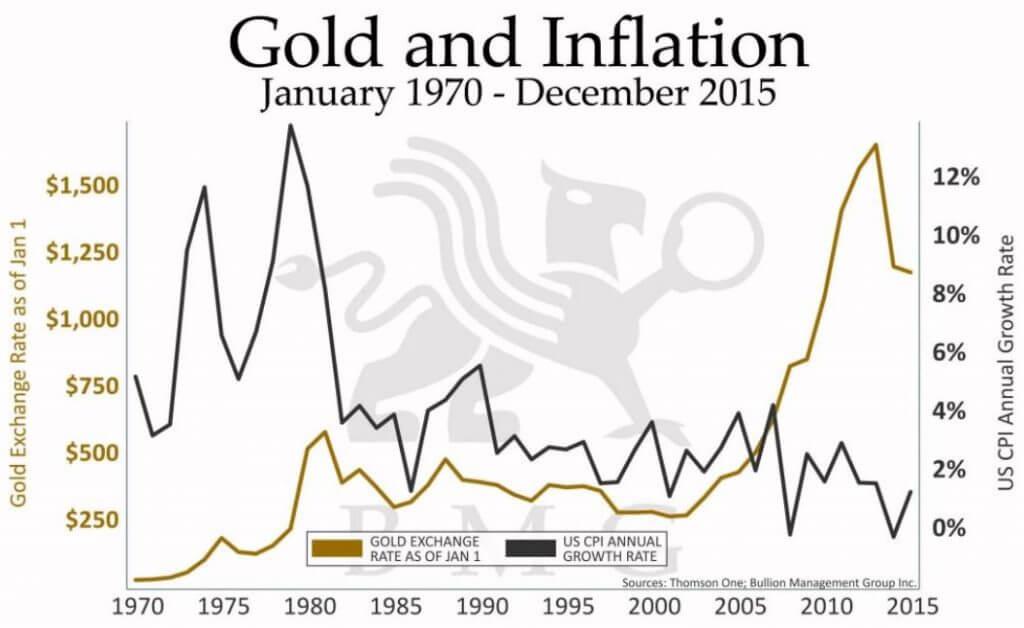 純金価格と消費者物価指数(CPI)の推移