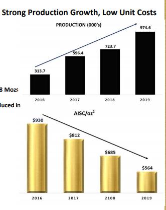 カークランドレイクゴールドの生産物の増加とコストの低下