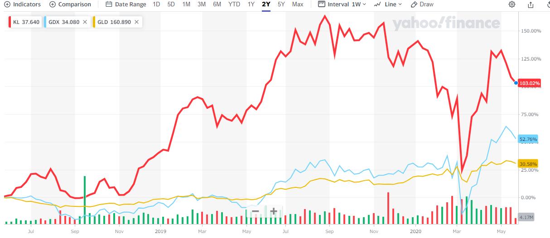 カークランドレイクゴールドの2017年からの株価