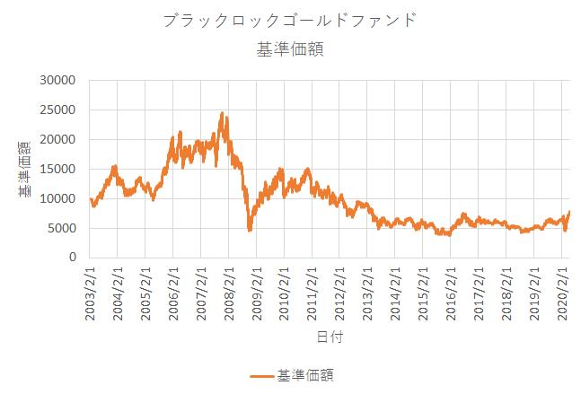 ブラックロック・ゴールド・ファンドの基準価額