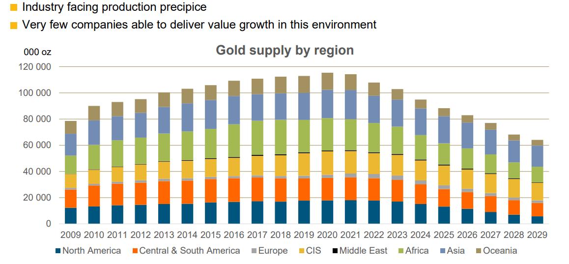 2019年現在の金の将来産出量の見込み