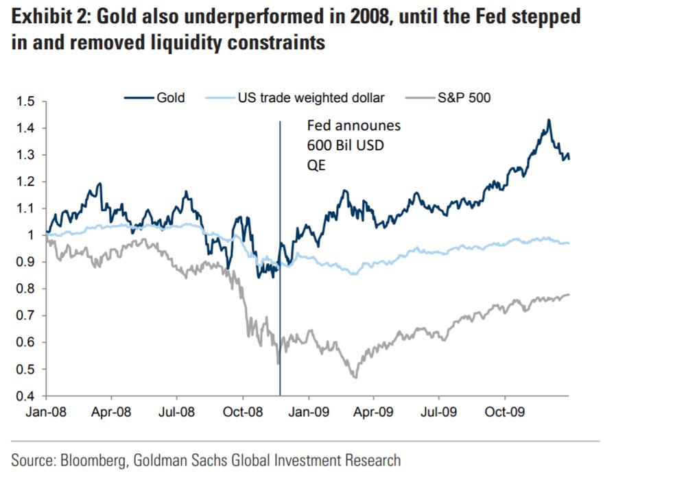 米国株、ゴールドの価格とFRBの金融緩和(QE)の発表