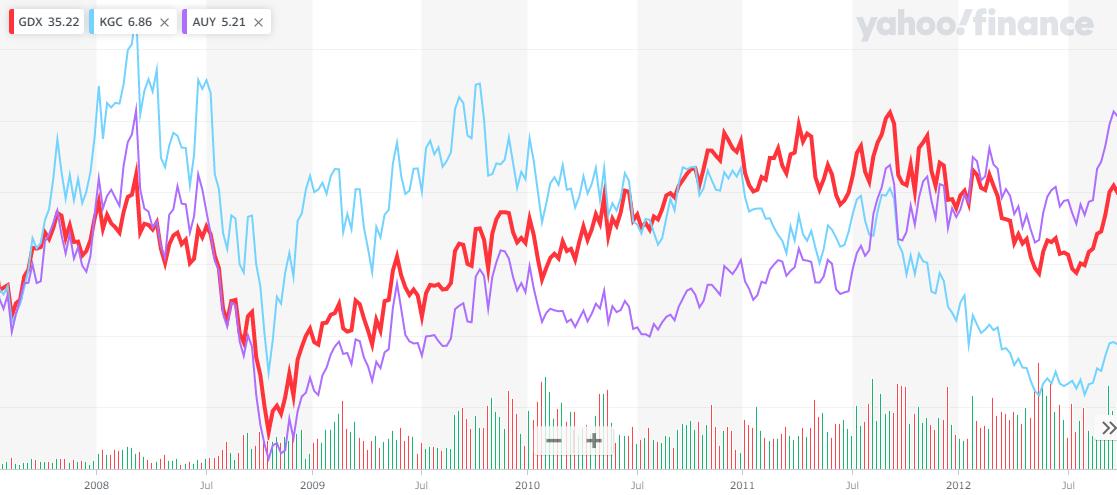 GDXとキンロスゴールド・ヤマナゴールドの株価の比較