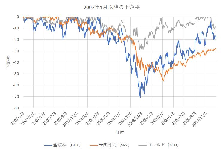 リーマンショック時の金鉱株・米国株・ゴールドの下落率