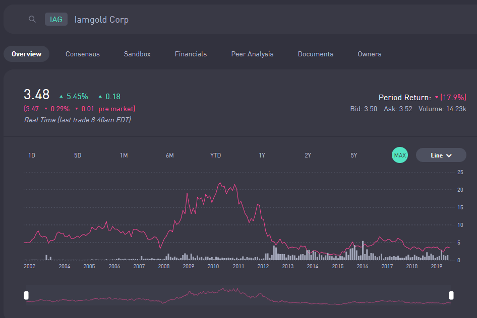 アイアムゴールドの株価推移