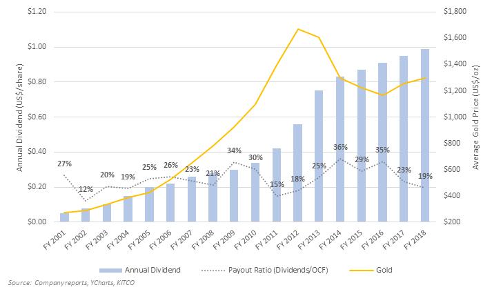 RGLDの配当金の推移