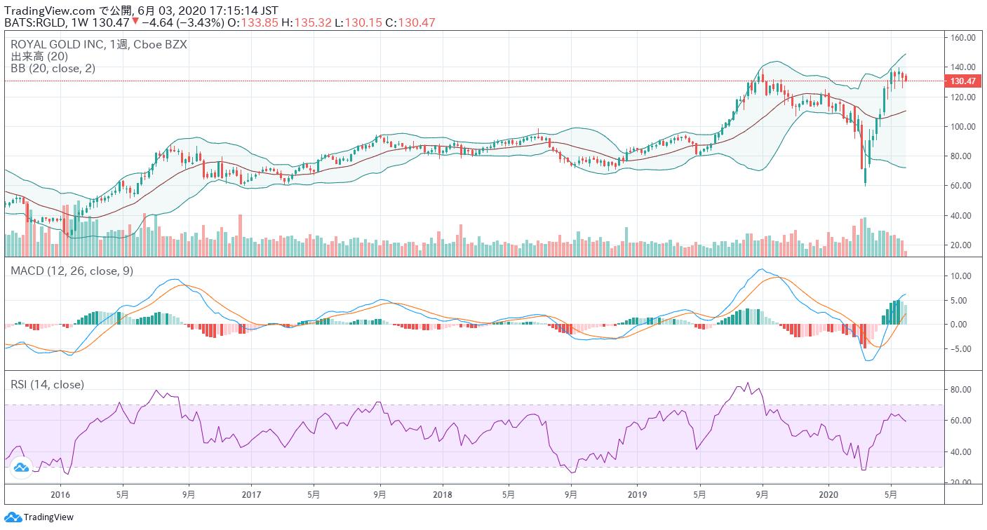 RGLDの最近の株価