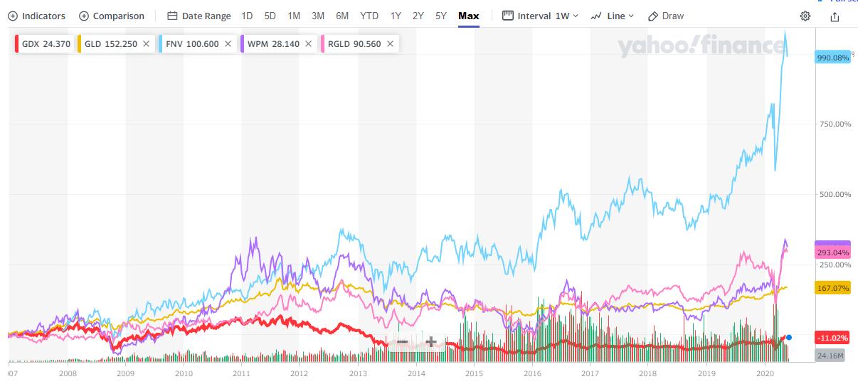 RGLDと他貴金属関連銘柄の株価推移