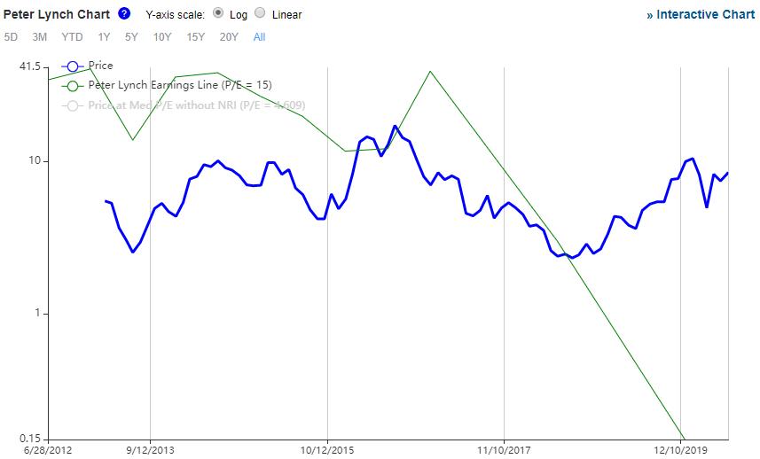 シバニェ・スティルウォーターの株価推移