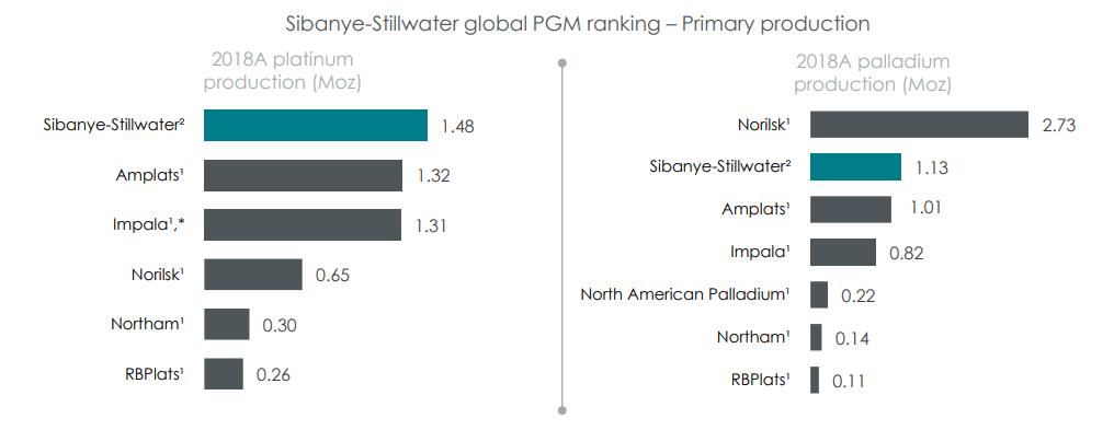 Sibanye-Stillwaterのプラチナとパラジウムの生産量