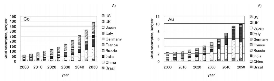 2050年にコバルトとゴールドの予測利用量