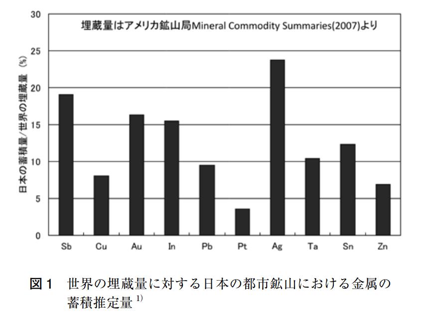 世界の埋蔵量に対する日本の都市鉱山の埋蔵量