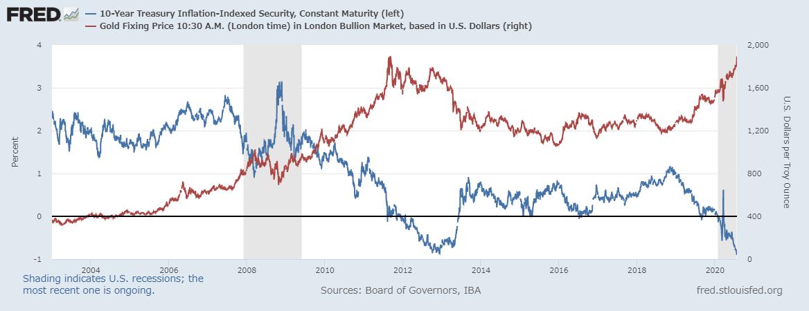 ゴールドの価格 vs 米国10年債インフレ連動国債