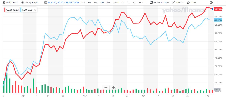 中小型の金鉱株とエルドラドゴールドの株価の比較