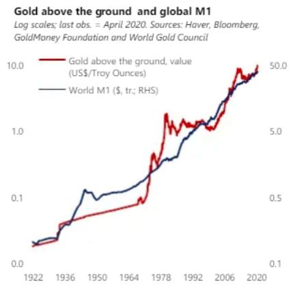ゴールドの価格とマネーサプライの推移