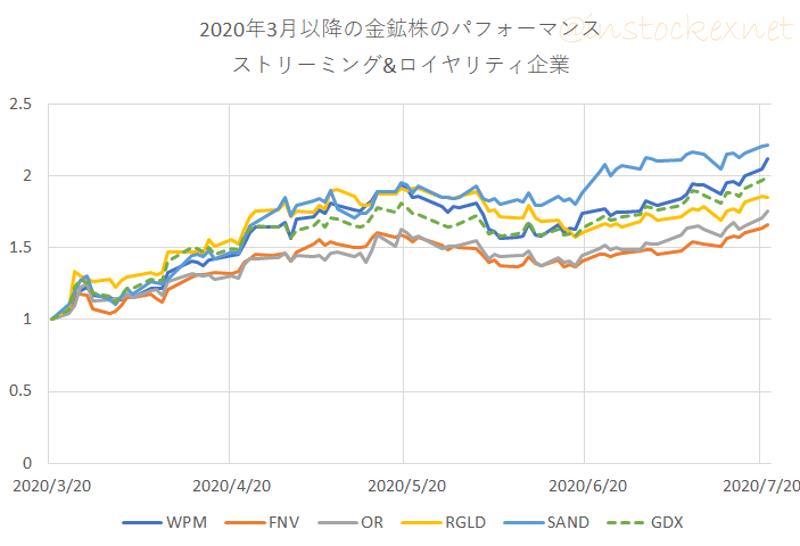 ストリーミング銘柄の2020年3月以降の株価比較