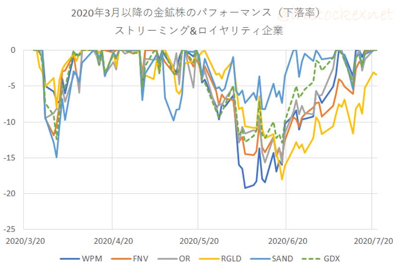 ストリーミング銘柄の2020年3月以降の下落率