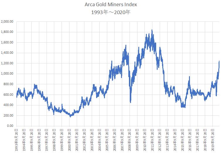 Arca Gold Miner Indexの1993年以降の成績