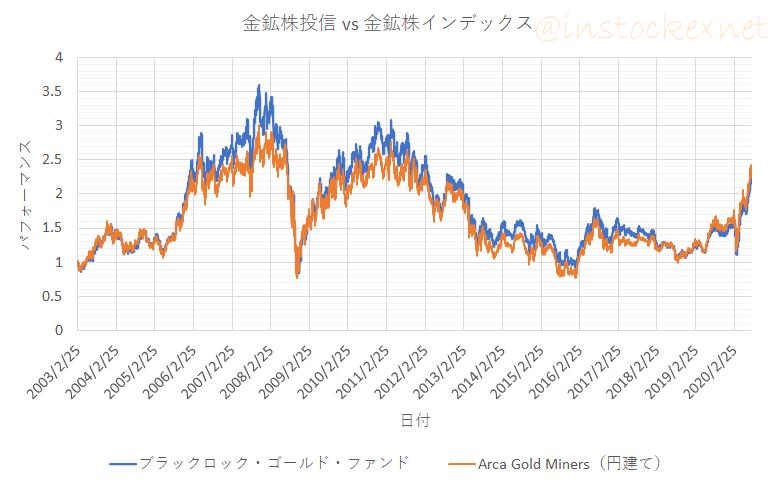 ブラックロックゴールドファンドと金鉱株インデックス(円建て)との比較