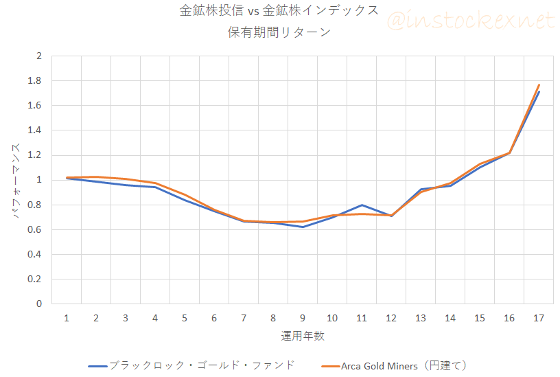ブラックロックゴールドファンドと金鉱株インデックス(円建て)の保有期間リターン