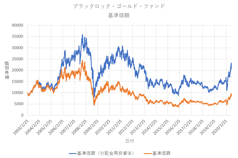ブラックロックゴールドファンドの基準価額
