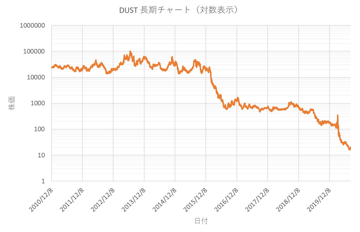 ディレクション・デイリー・ゴールド・ベア2倍の長期チャート(対数表示)