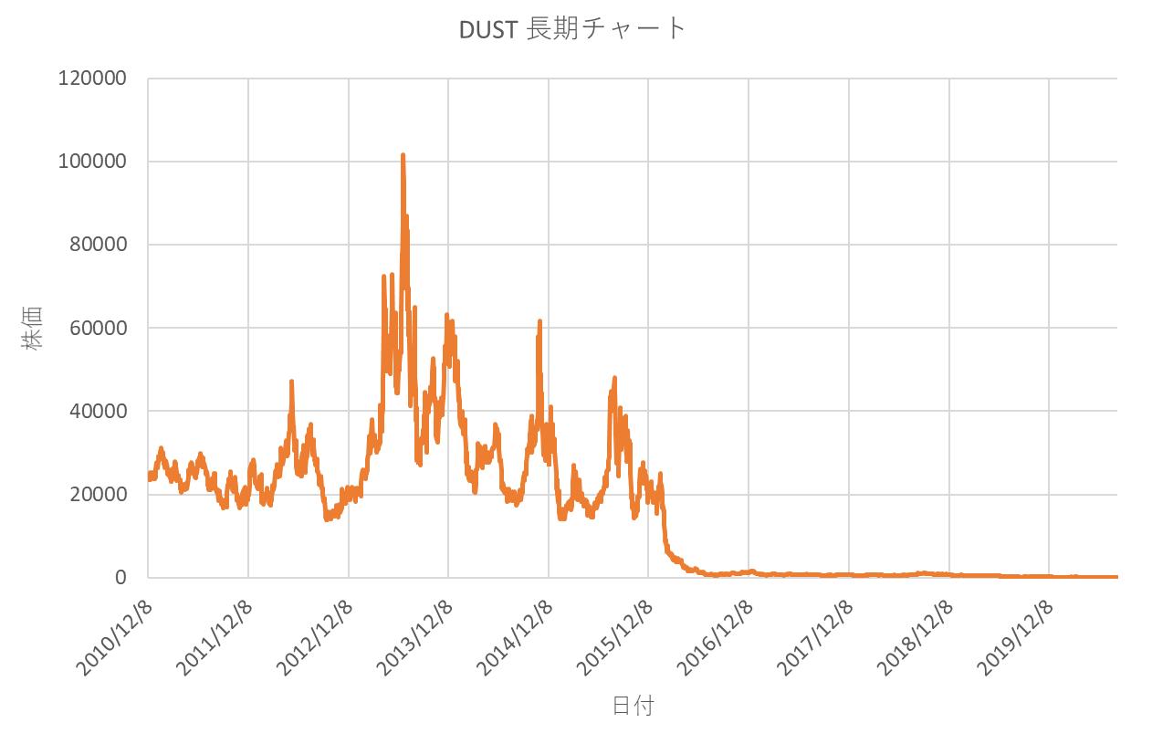 ディレクション・デイリー・ゴールド・ベア2倍の長期チャート