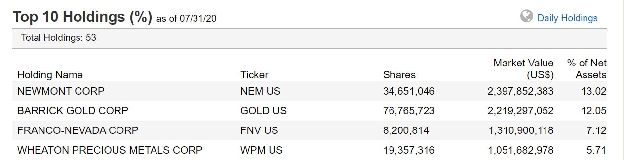 金鉱株ETFの時価総額上位4社。バリックゴールドは第2位