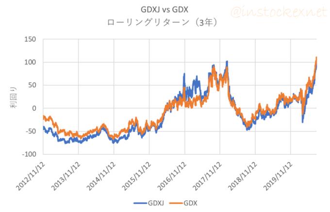 2009年以降の金鉱株ETFのローリングリターン(3年)