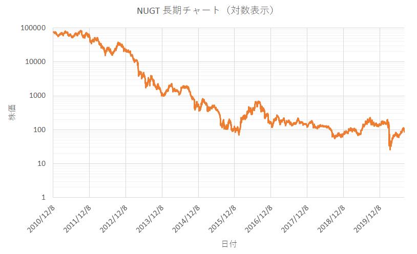 ディレクション・デイリー・ゴールド・ブル2倍の長期チャート(対数グラフ)