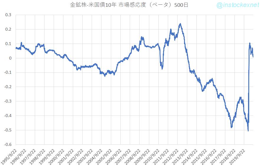 金鉱株インデックスの米国10年債利回りに対する市場感応度(ベータ値)