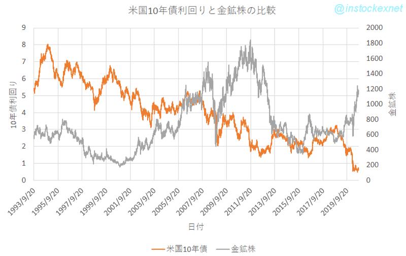 金鉱株インデックスと米国10年債利回りの関係